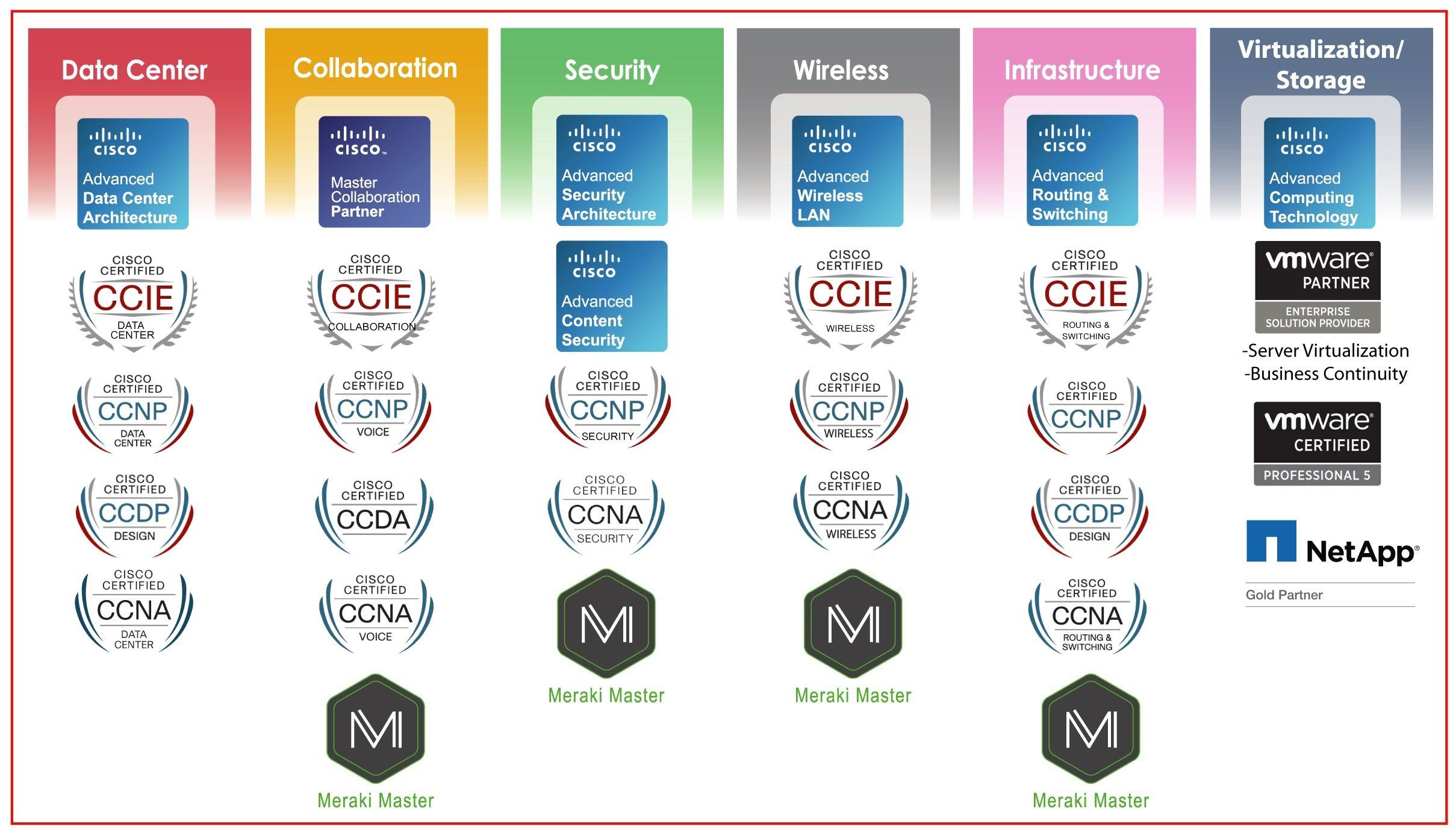 Cisco Collaboration Certification Free Resume 2018 Free Resume