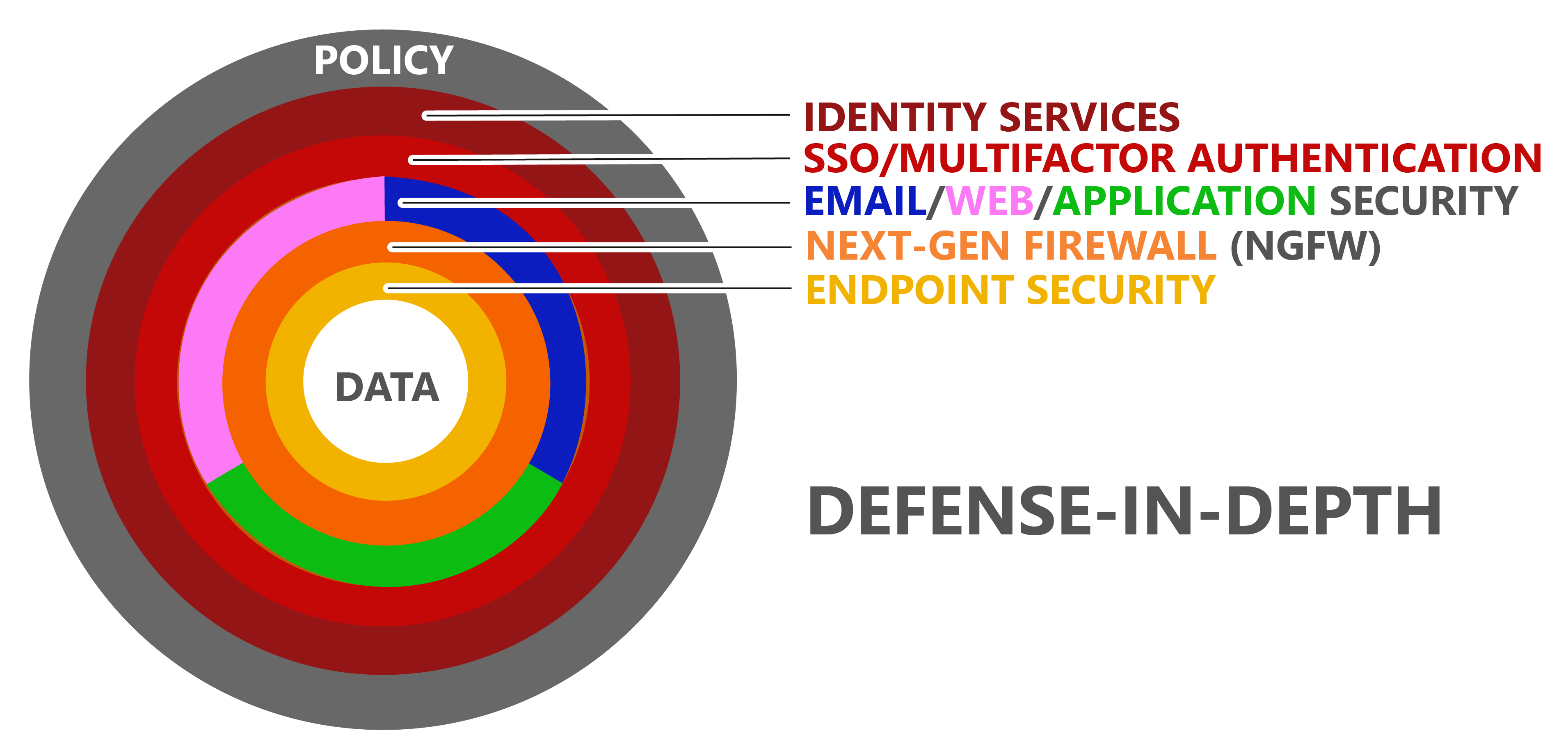 Defense-In-Depth-NSI-01